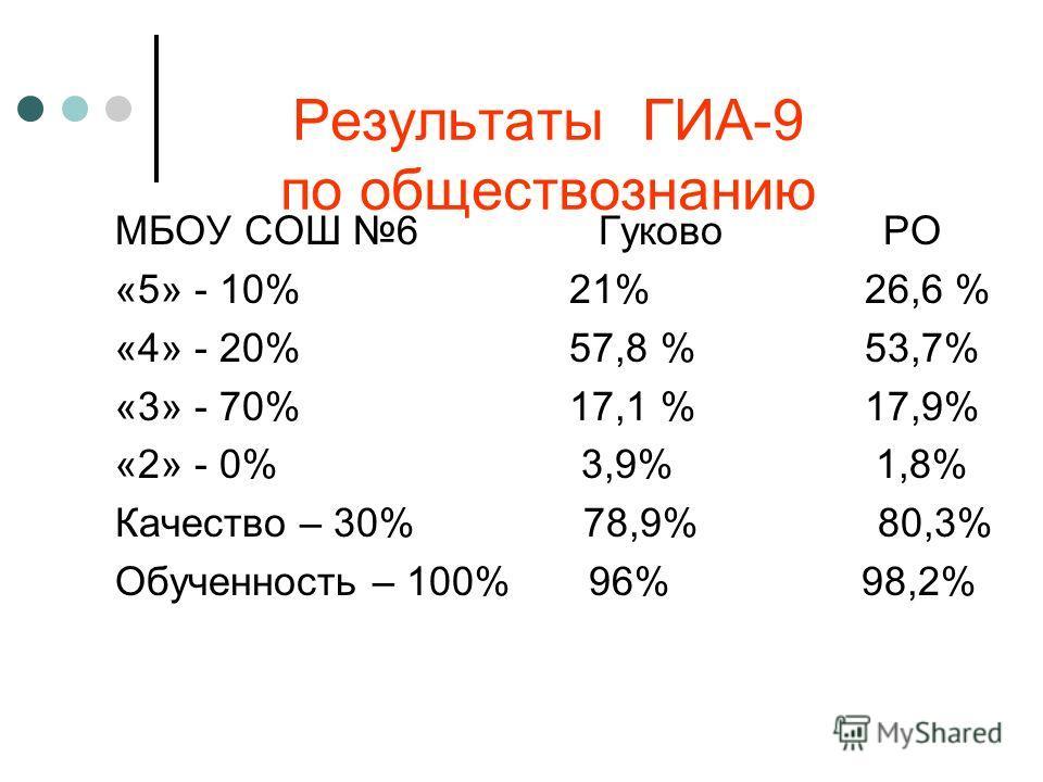 Результаты ГИА-9 по обществознанию МБОУ СОШ 6 Гуково РО «5» - 10% 21% 26,6 % «4» - 20% 57,8 % 53,7% «3» - 70% 17,1 % 17,9% «2» - 0% 3,9% 1,8% Качество – 30% 78,9% 80,3% Обученность – 100% 96% 98,2%