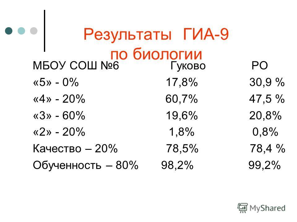 Результаты ГИА-9 по биологии МБОУ СОШ 6 Гуково РО «5» - 0% 17,8% 30,9 % «4» - 20% 60,7% 47,5 % «3» - 60% 19,6% 20,8% «2» - 20% 1,8% 0,8% Качество – 20% 78,5% 78,4 % Обученность – 80% 98,2% 99,2%