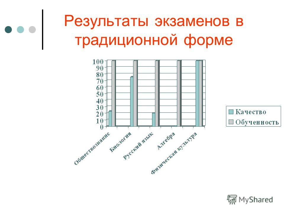 Результаты экзаменов в традиционной форме