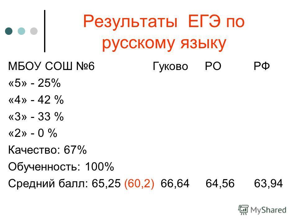 Результаты ЕГЭ по русскому языку МБОУ СОШ 6 Гуково РО РФ «5» - 25% «4» - 42 % «3» - 33 % «2» - 0 % Качество: 67% Обученность: 100% Средний балл: 65,25 (60,2) 66,64 64,56 63,94