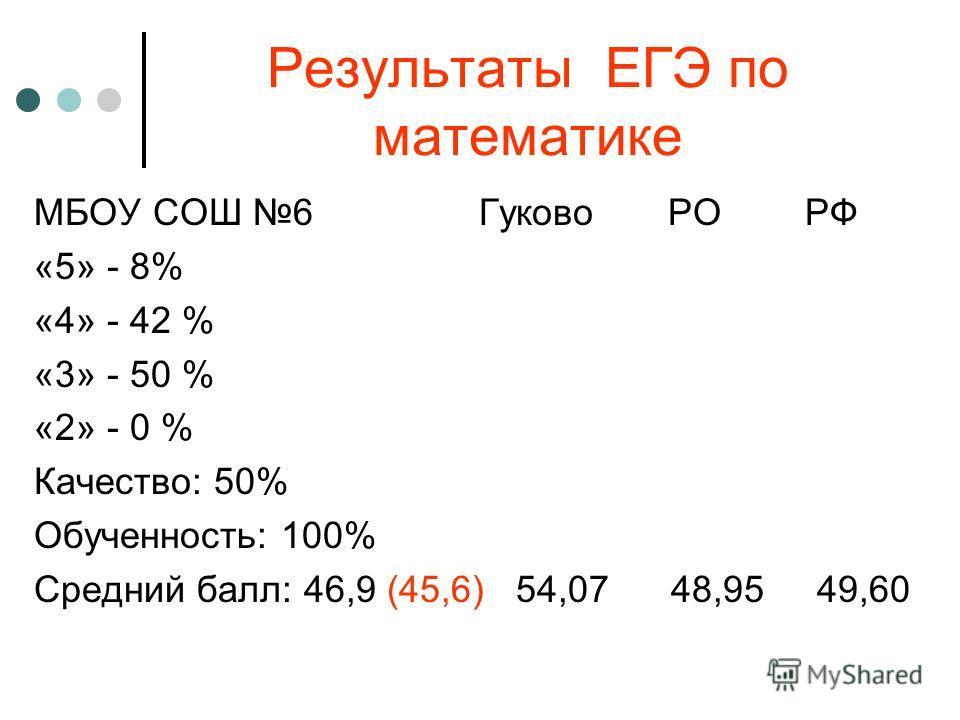 Результаты ЕГЭ по математике МБОУ СОШ 6 Гуково РО РФ «5» - 8% «4» - 42 % «3» - 50 % «2» - 0 % Качество: 50% Обученность: 100% Средний балл: 46,9 (45,6) 54,07 48,95 49,60