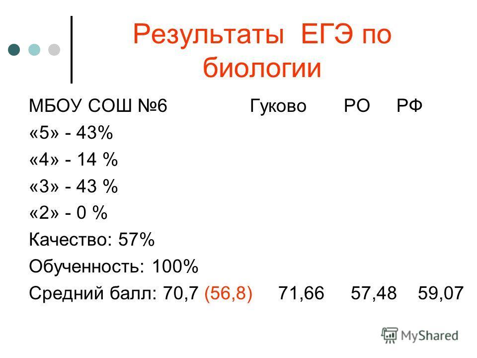 Результаты ЕГЭ по биологии МБОУ СОШ 6 Гуково РО РФ «5» - 43% «4» - 14 % «3» - 43 % «2» - 0 % Качество: 57% Обученность: 100% Средний балл: 70,7 (56,8) 71,66 57,48 59,07