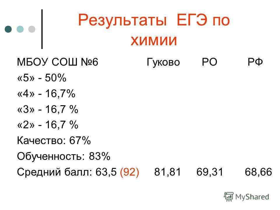 Результаты ЕГЭ по химии МБОУ СОШ 6 Гуково РО РФ «5» - 50% «4» - 16,7% «3» - 16,7 % «2» - 16,7 % Качество: 67% Обученность: 83% Средний балл: 63,5 (92) 81,81 69,31 68,66