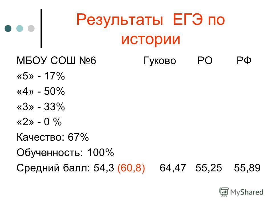 Результаты ЕГЭ по истории МБОУ СОШ 6 Гуково РО РФ «5» - 17% «4» - 50% «3» - 33% «2» - 0 % Качество: 67% Обученность: 100% Средний балл: 54,3 (60,8) 64,47 55,25 55,89
