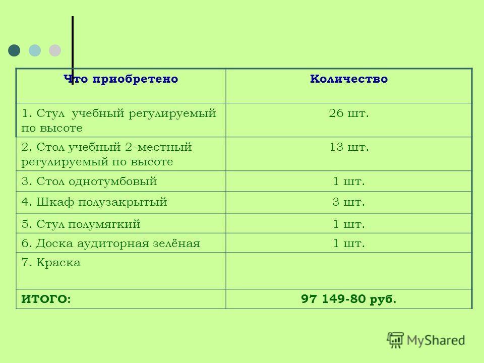 Что приобретеноКоличество 1. Стул учебный регулируемый по высоте 26 шт. 2. Стол учебный 2-местный регулируемый по высоте 13 шт. 3. Стол однотумбовый1 шт. 4. Шкаф полузакрытый3 шт. 5. Стул полумягкий1 шт. 6. Доска аудиторная зелёная1 шт. 7. Краска ИТО