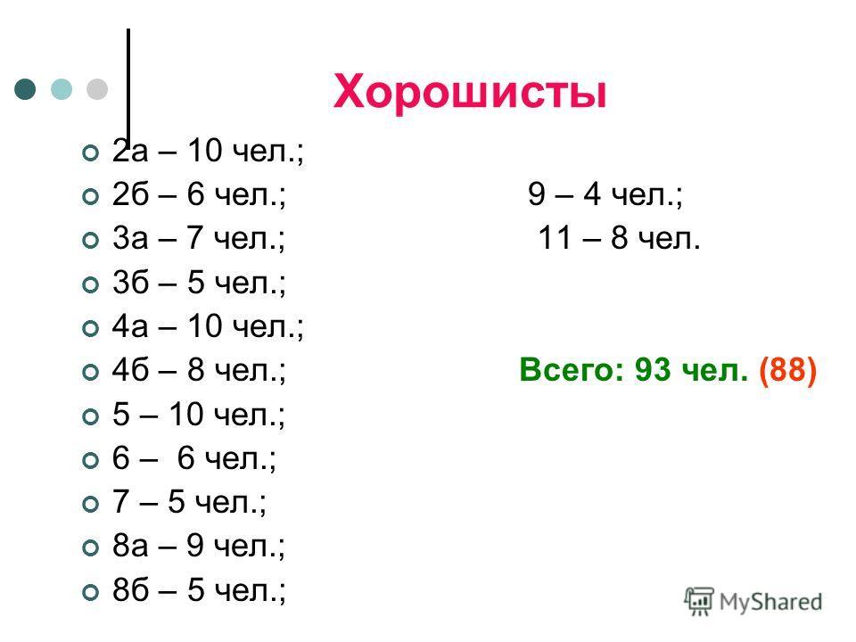 Хорошисты 2а – 10 чел.; 2б – 6 чел.; 9 – 4 чел.; 3а – 7 чел.; 11 – 8 чел. 3б – 5 чел.; 4а – 10 чел.; 4б – 8 чел.; Всего: 93 чел. (88) 5 – 10 чел.; 6 – 6 чел.; 7 – 5 чел.; 8а – 9 чел.; 8б – 5 чел.;
