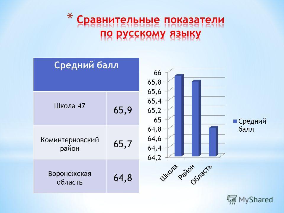 Средний балл Школа 47 65,9 Коминтерновский район 65,7 Воронежская область 64,8
