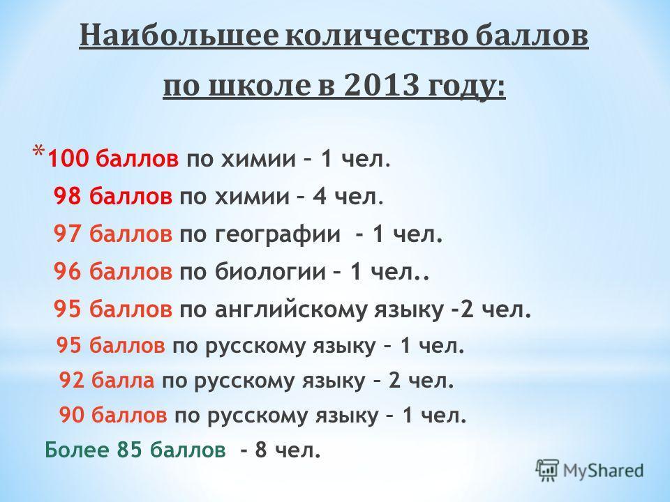 Наибольшее количество баллов по школе в 2013 году: * 100 баллов по химии – 1 чел. 98 баллов по химии – 4 чел. 97 баллов по географии - 1 чел. 96 баллов по биологии – 1 чел.. 95 баллов по английскому языку -2 чел. 95 баллов по русскому языку – 1 чел.