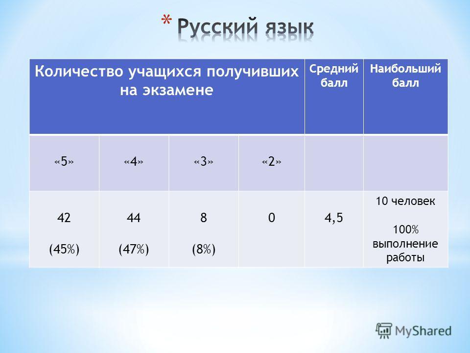 Количество учащихся получивших на экзамене Средний балл Наибольший балл «5»«4»«3»«2» 42 (45%) 44 (47%) 8 (8%) 04,5 10 человек 100% выполнение работы