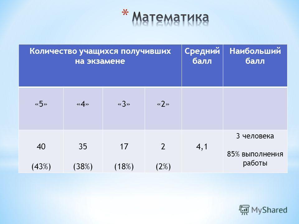 Количество учащихся получивших на экзамене Средний балл Наибольший балл «5»«4»«3»«2» 40 (43%) 35 (38%) 17 (18%) 2 (2%) 4,1 3 человека 85% выполнения работы