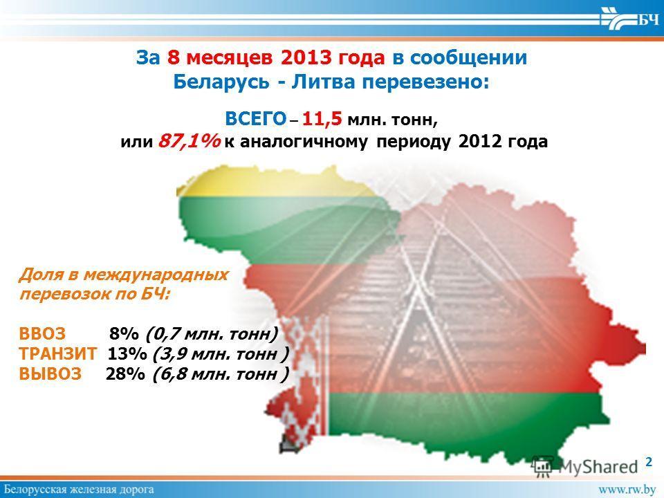 2 Доля в международных перевозок по БЧ: ВВОЗ 8% (0,7 млн. тонн) ТРАНЗИТ 13%(3,9 млн. тонн ) ВЫВОЗ 28% (6,8 млн. тонн ) ВСЕГО – 11,5 млн. тонн, или 87,1% к аналогичному периоду 2012 года За 8 месяцев 2013 года в сообщении Беларусь - Литва перевезено: