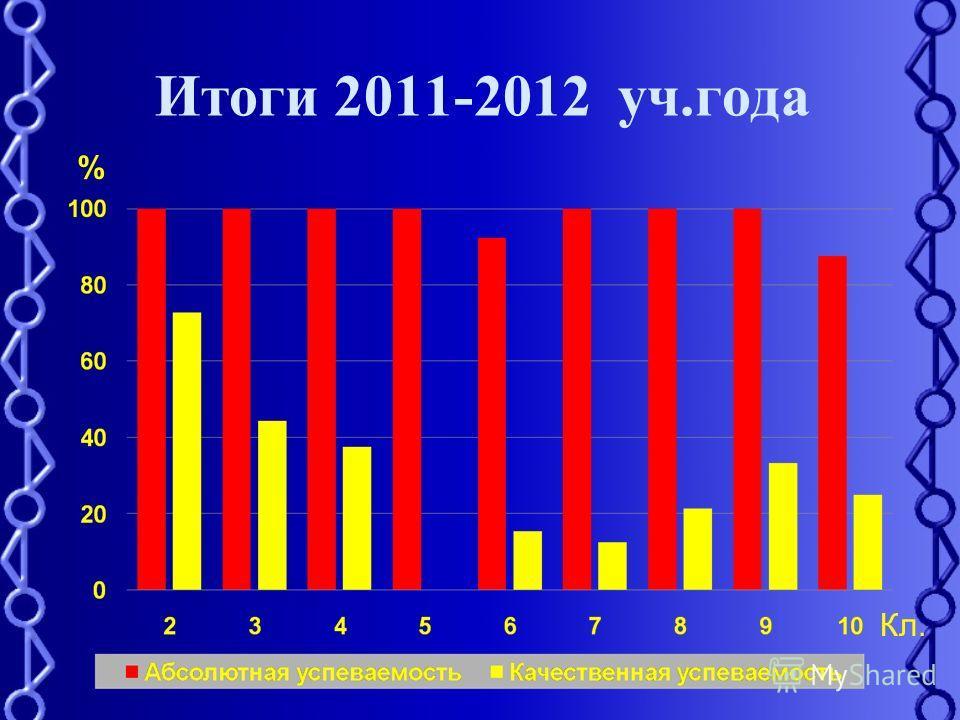 Итоги 2011-2012 уч.года % Кл.