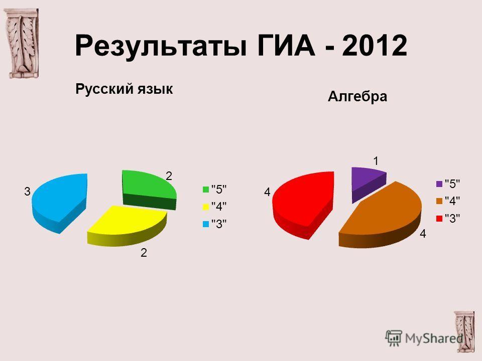 Результаты ГИА - 2012