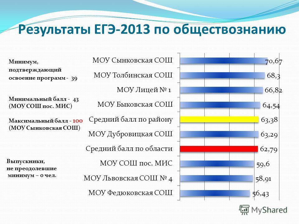 Результаты ЕГЭ-2013 по обществознанию Минимум, подтверждающий освоение программ - 39 Минимальный балл - 43 (МОУ СОШ пос. МИС) Максимальный балл - 100 (МОУ Сынковская СОШ) Выпускники, не преодолевшие минимум – 0 чел.