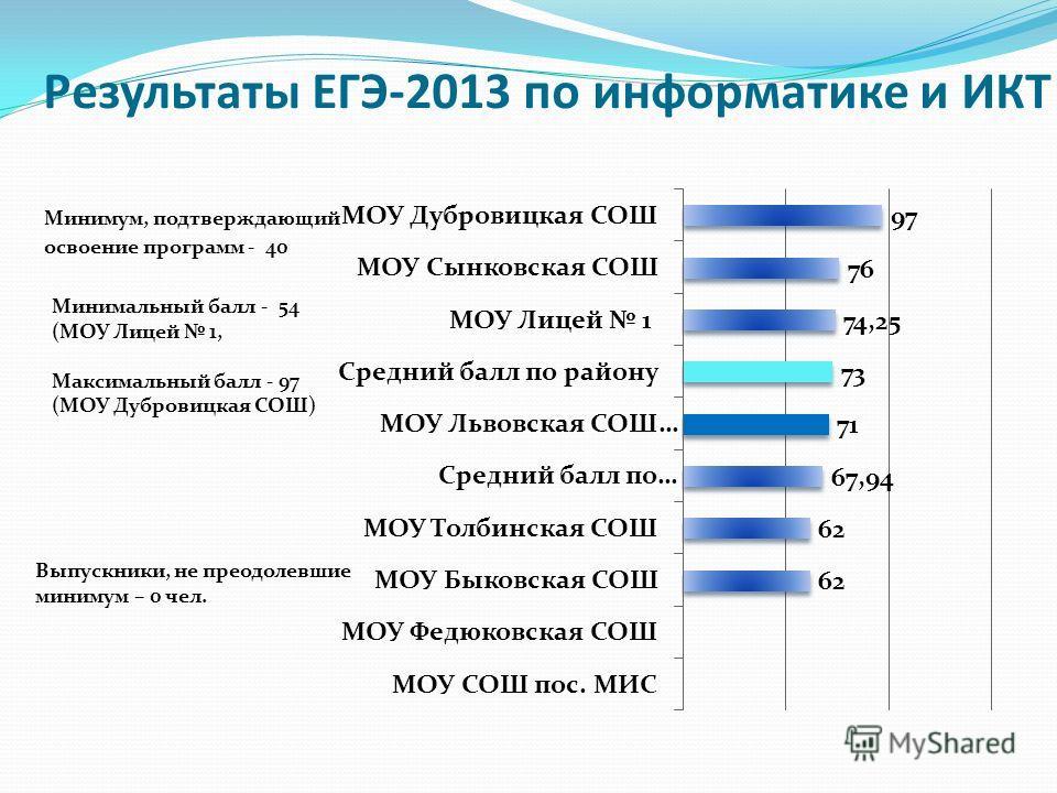 Результаты ЕГЭ-2013 по информатике и ИКТ Минимум, подтверждающий освоение программ - 40 Минимальный балл - 54 (МОУ Лицей 1, Максимальный балл - 97 (МОУ Дубровицкая СОШ) Выпускники, не преодолевшие минимум – 0 чел.