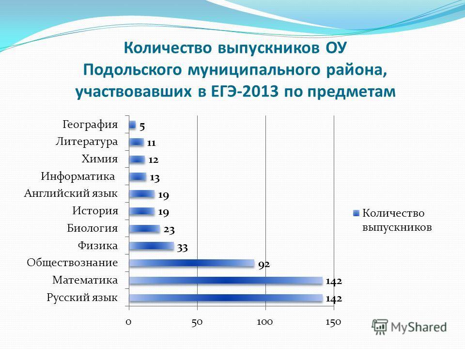 Количество выпускников ОУ Подольского муниципального района, участвовавших в ЕГЭ-2013 по предметам