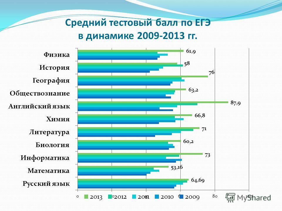 Средний тестовый балл по ЕГЭ в динамике 2009-2013 гг.