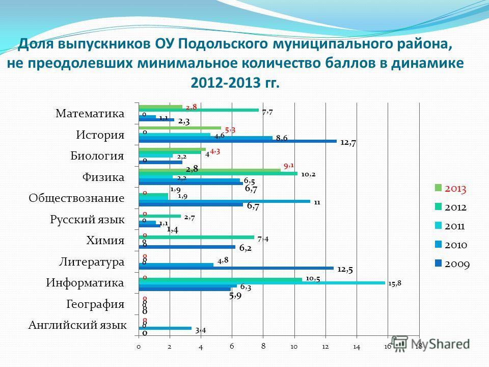 Доля выпускников ОУ Подольского муниципального района, не преодолевших минимальное количество баллов в динамике 2012-2013 гг.