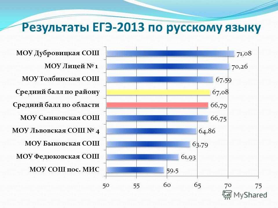 Результаты ЕГЭ-2013 по русскому языку