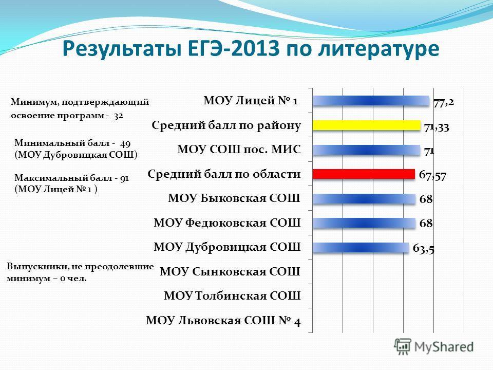 Результаты ЕГЭ-2013 по литературе Минимум, подтверждающий освоение программ - 32 Минимальный балл - 49 (МОУ Дубровицкая СОШ) Максимальный балл - 91 (МОУ Лицей 1 ) Выпускники, не преодолевшие минимум – 0 чел.
