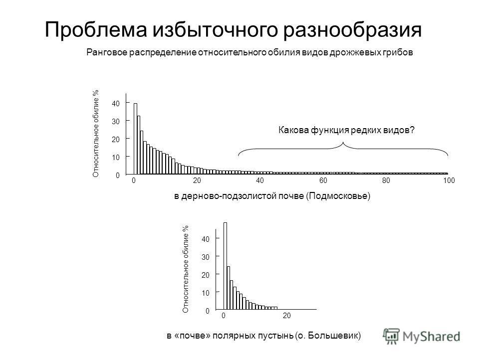 Проблема избыточного разнообразия Ранговое распределение относительного обилия видов дрожжевых грибов 020 0 10 20 30 40 Относительное обилие % в дерново-подзолистой почве (Подмосковье) в «почве» полярных пустынь (о. Большевик) Какова функция редких в