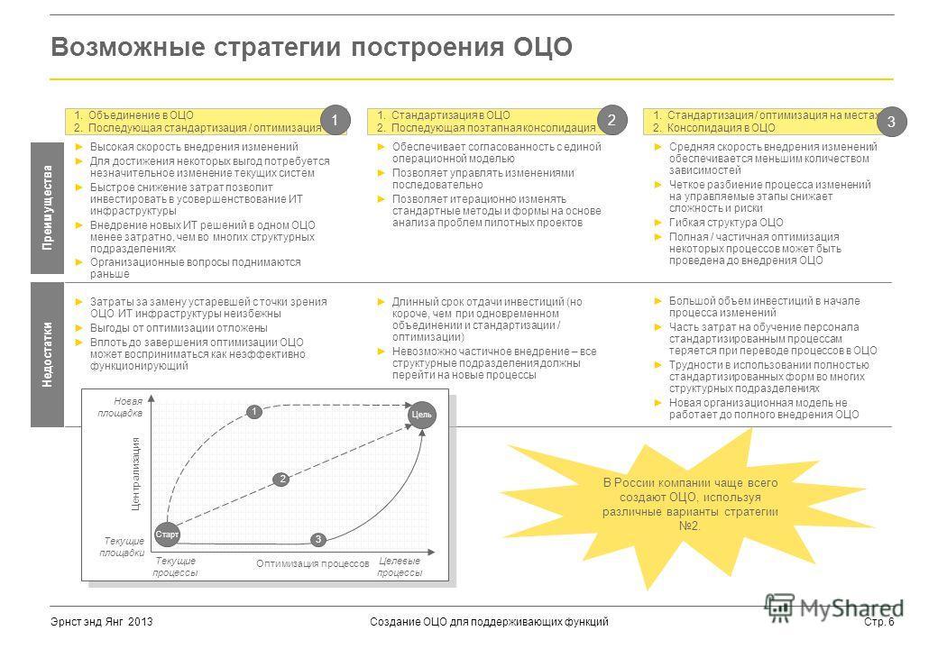Создание ОЦО для поддерживающих функцийСтр. 6Эрнст энд Янг 2013 Возможные стратегии построения ОЦО Недостатки Преимущества Высокая скорость внедрения изменений Для достижения некоторых выгод потребуется незначительное изменение текущих систем Быстрое