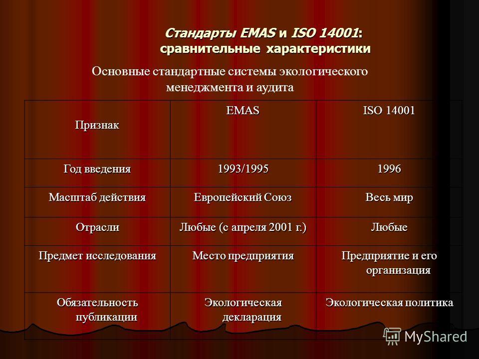 Стандарты EMAS и ISO 14001: сравнительные характеристики Основные стандартные системы экологического менеджмента и аудита ПризнакEMAS ISO 14001 Год вв