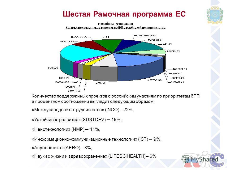 Шестая Рамочная программа ЕС Количество поддержанных проектов с российским участием по приоритетам 6РП в процентном соотношении выглядит следующим образом: «Международное сотрудничество» (INCO) – 22%, «Устойчивое развитие» (SUSTDEV) – 19%, «Нанотехно