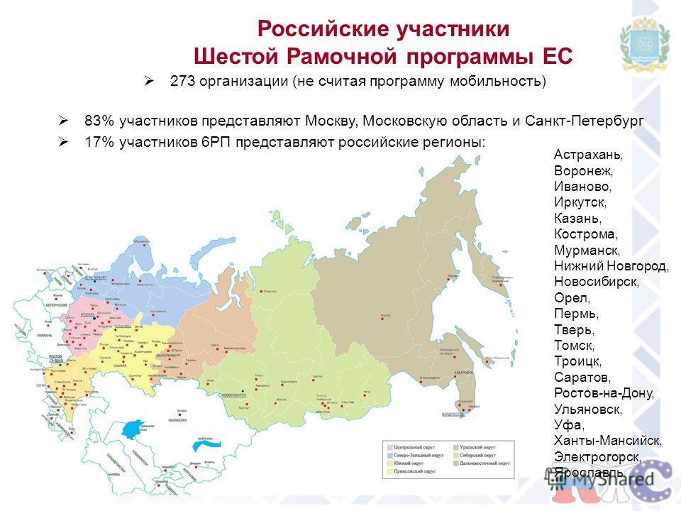 Российские участники Шестой Рамочной программы ЕС 273 организации (не считая программу мобильность) 83% участников представляют Москву, Московскую область и Санкт-Петербург 17% участников 6РП представляют российские регионы: Астрахань, Воронеж, Ивано