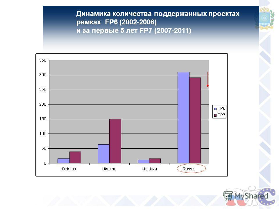 Динамика количества поддержанных проектах рамках FP6 (2002-2006) и за первые 5 лет FP7 (2007-2011)