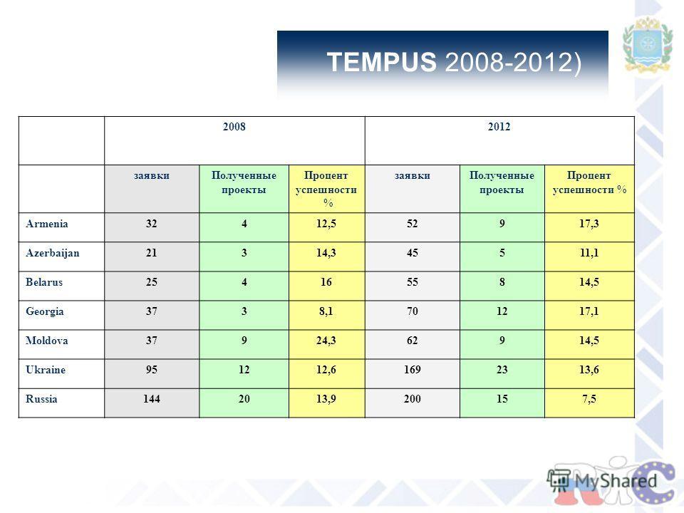TEMPUS 2008-2012) 20082012 заявкиПолученные проекты Процент успешности % заявкиПолученные проекты Процент успешности % Armenia32412,552917,3 Azerbaijan21314,345511,1 Belarus2541655814,5 Georgia3738,1701217,1 Moldova37924,362914,5 Ukraine951212,616923