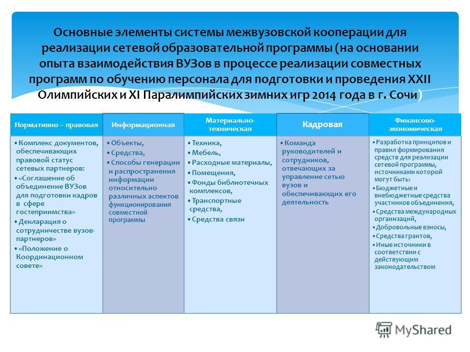Основные элементы системы межвузовской кооперации для реализации сетевой образовательной программы (на основании опыта взаимодействия ВУЗов в процессе реализации совместных программ по обучению персонала для подготовки и проведения XXII Олимпийских и