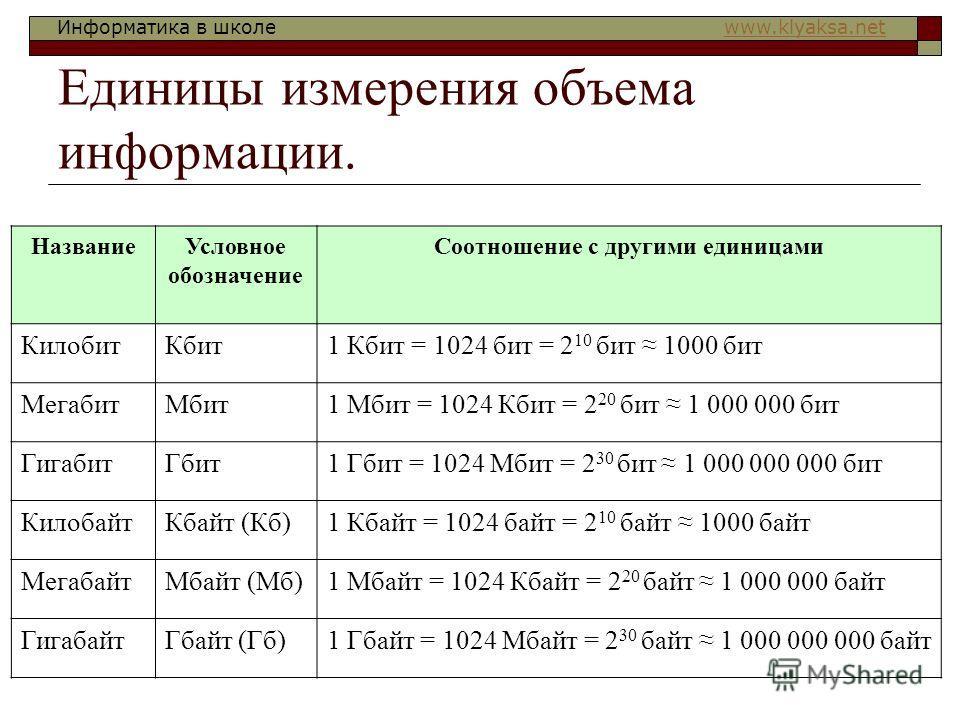 Информатика в школе www.klyaksa.netwww.klyaksa.net Единицы измерения объема информации. НазваниеУсловное обозначение Соотношение с другими единицами КилобитКбит1 Кбит = 1024 бит = 2 10 бит 1000 бит МегабитМбит1 Мбит = 1024 Кбит = 2 20 бит 1 000 000 б