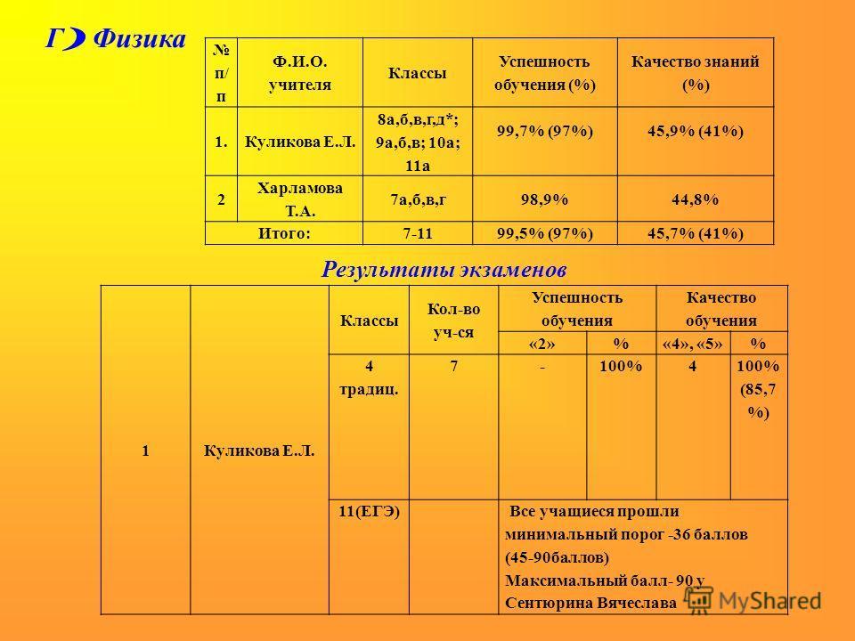 Г ) Физика п/ п Ф.И.О. учителя Классы Успешность обучения (%) Качество знаний (%) 1.Куликова Е.Л. 8а,б,в,г,д*; 9а,б,в; 10а; 11а 99,7% (97%) 45,9% (41%) 2 Харламова Т.А. 7а,б,в,г98,9%44,8% Итого:7-1199,5% (97%)45,7% (41%) Результаты экзаменов 1Куликов