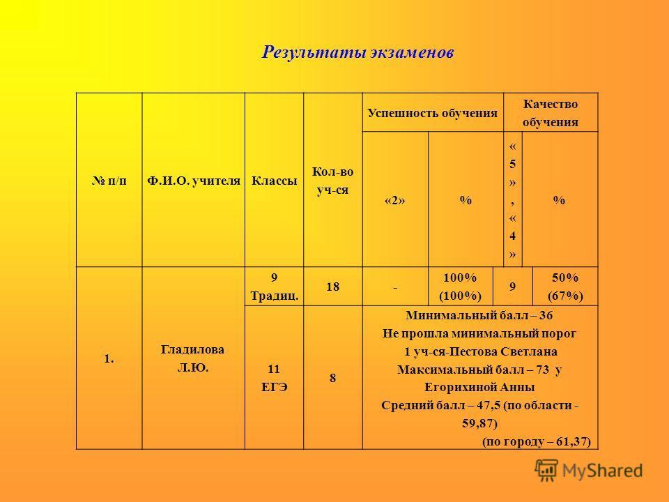 Результаты экзаменов п/пФ.И.О. учителяКлассы Кол-во уч-ся Успешность обучения Качество обучения «2»% «5»,«4»«5»,«4» % 1. Гладилова Л.Ю. 9 Традиц. 18- 100% (100%) 9 50% (67%) 11 ЕГЭ 8 Минимальный балл – 36 Не прошла минимальный порог 1 уч-ся-Пестова С