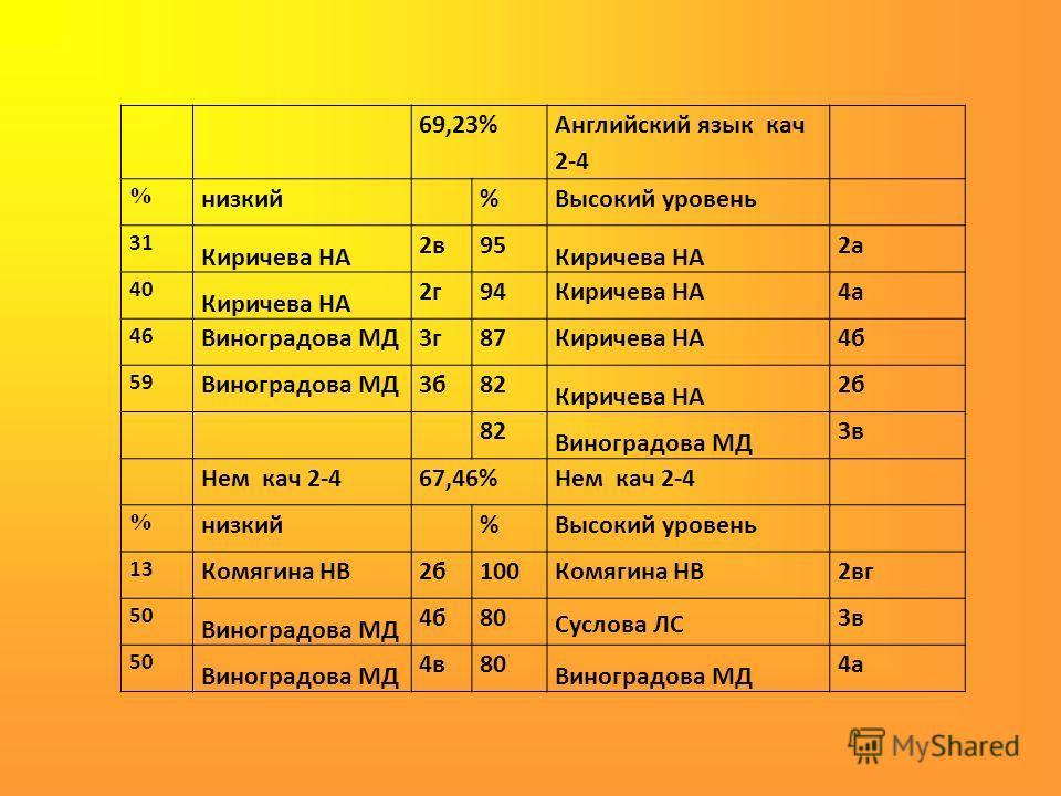 69,23% Английский язык кач 2-4 % низкий %Высокий уровень 31 Киричева НА 2в95 Киричева НА 2а 40 Киричева НА 2г94Киричева НА4а 46 Виноградова МД3г87Киричева НА4б 59 Виноградова МД3б82 Киричева НА 2б 82 Виноградова МД 3в Нем кач 2-467,46%Нем кач 2-4 % н
