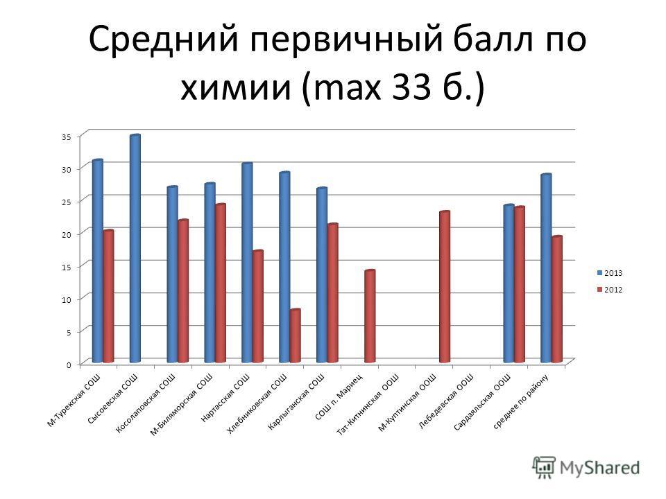 Средний первичный балл по химии (max 33 б.)
