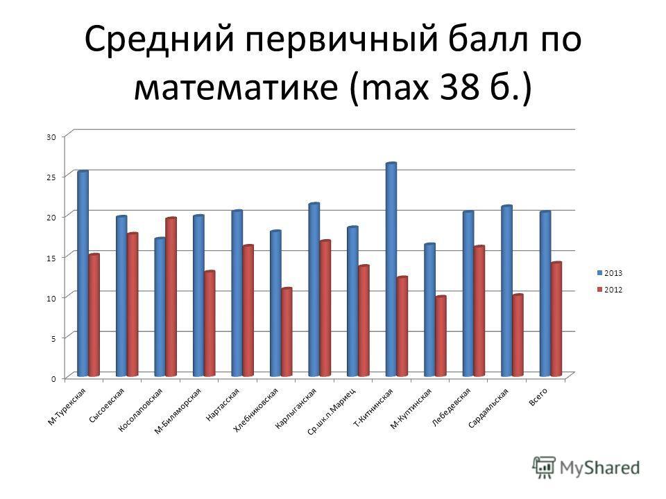 Средний первичный балл по математике (max 38 б.)