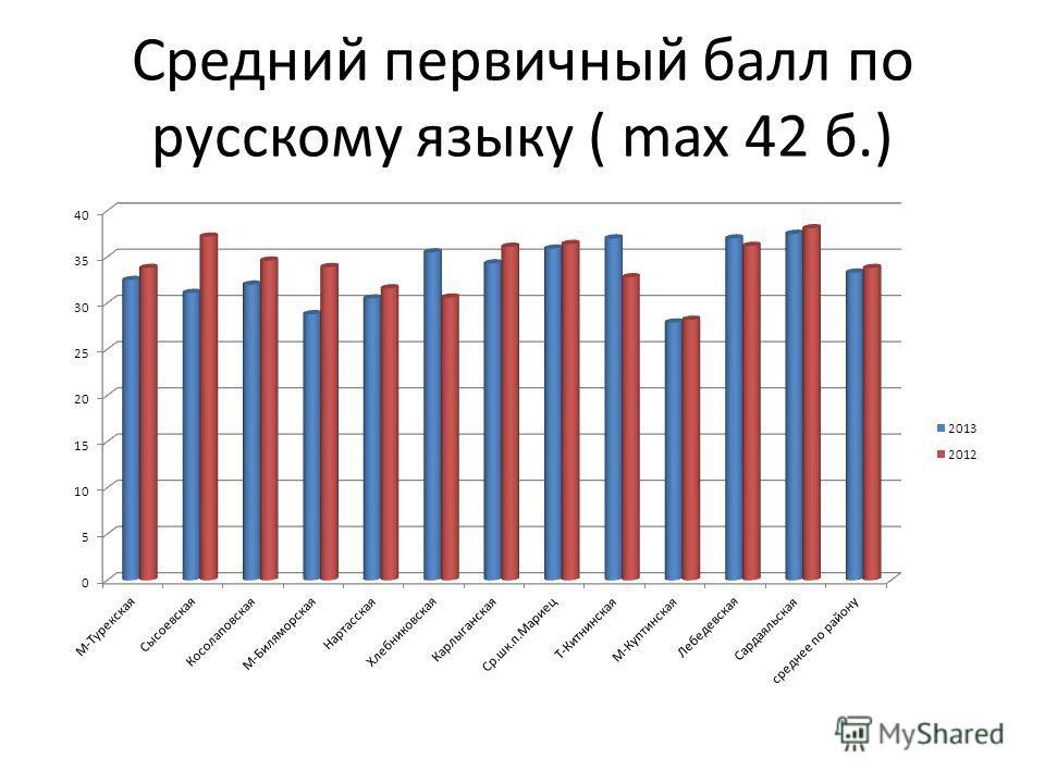 Средний первичный балл по русскому языку ( max 42 б.)