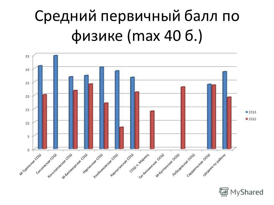 Средний первичный балл по физике (max 40 б.)