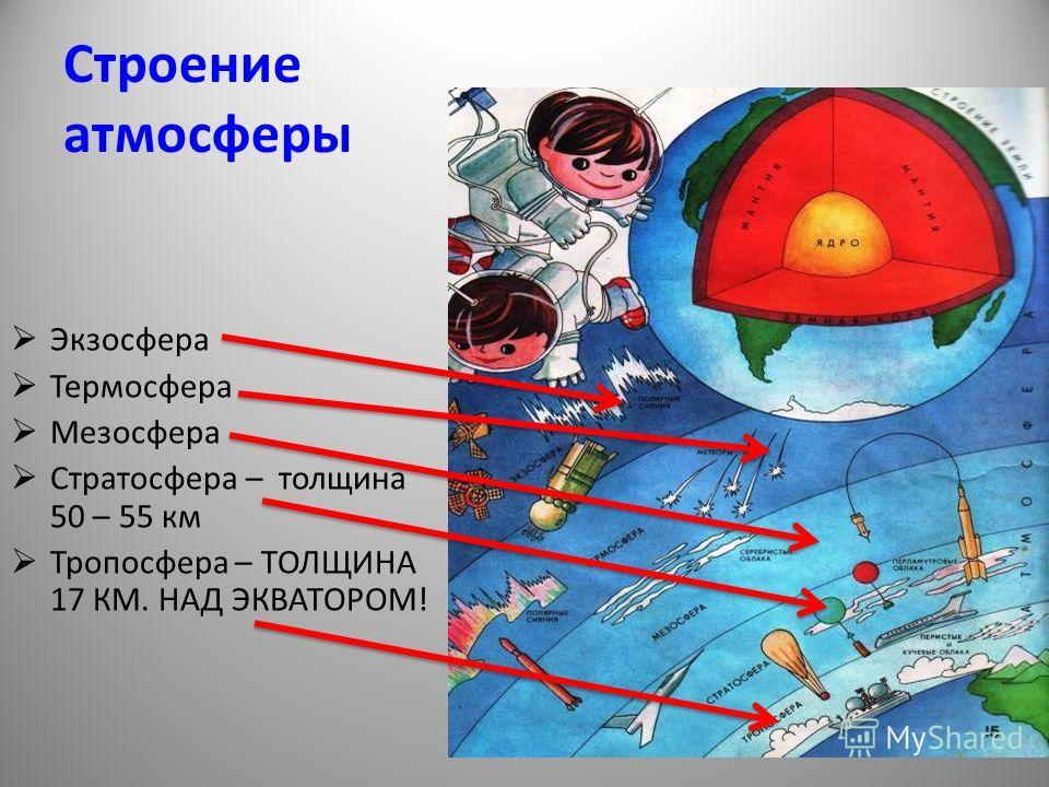 Строение атмосферы Экзосфера Термосфера Мезосфера Стратосфера – толщина 50 – 55 км Тропосфера – ТОЛЩИНА 17 КМ. НАД ЭКВАТОРОМ!