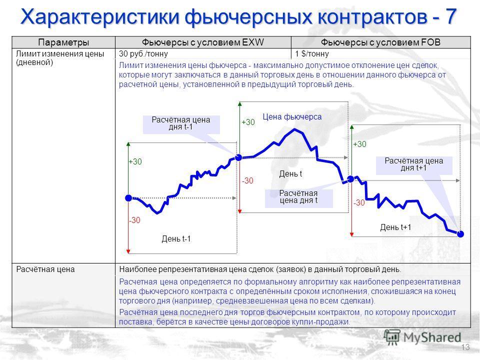 13 ПараметрыФьючерсы с условием EXWФьючерсы с условием FOB Лимит изменения цены (дневной) 30 руб./тонну1 $/тонну Лимит изменения цены фьючерса - максимально допустимое отклонение цен сделок, которые могут заключаться в данный торговых день в отношени