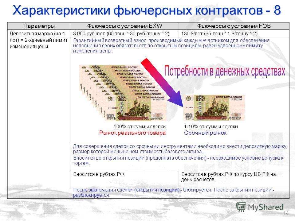 14 ПараметрыФьючерсы с условием EXWФьючерсы с условием FOB Депозитная маржа (на 1 лот) = 2-хдневный лимит изменения цены 3 900 руб./лот (65 тонн * 30 руб./тонну * 2)130 $/лот (65 тонн * 1 $/тонну * 2) Гарантийный возвратный взнос, производимый каждым