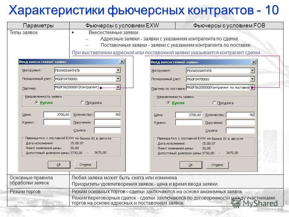16 ПараметрыФьючерсы с условием EXWФьючерсы с условием FOB Типы заявок Внесистемные заявки: -Адресные заявки - заявки с указанием контрагента по сделке. -Поставочные заявки - заявки с указанием контрагента по поставке. При выставлении адресной или по