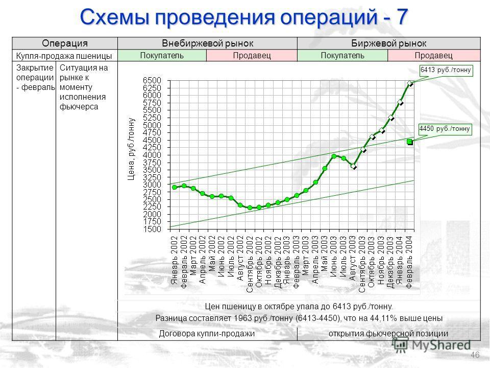 46 Операция Внебиржевой рынокБиржевой рынок Купля-продажа пшеницыПокупательПродавецПокупательПродавец Закрытие операции - февраль Ситуация на рынке к моменту исполнения фьючерса Цен пшеницу в октябре упала до 6413 руб./тонну. Разница составляет 1963