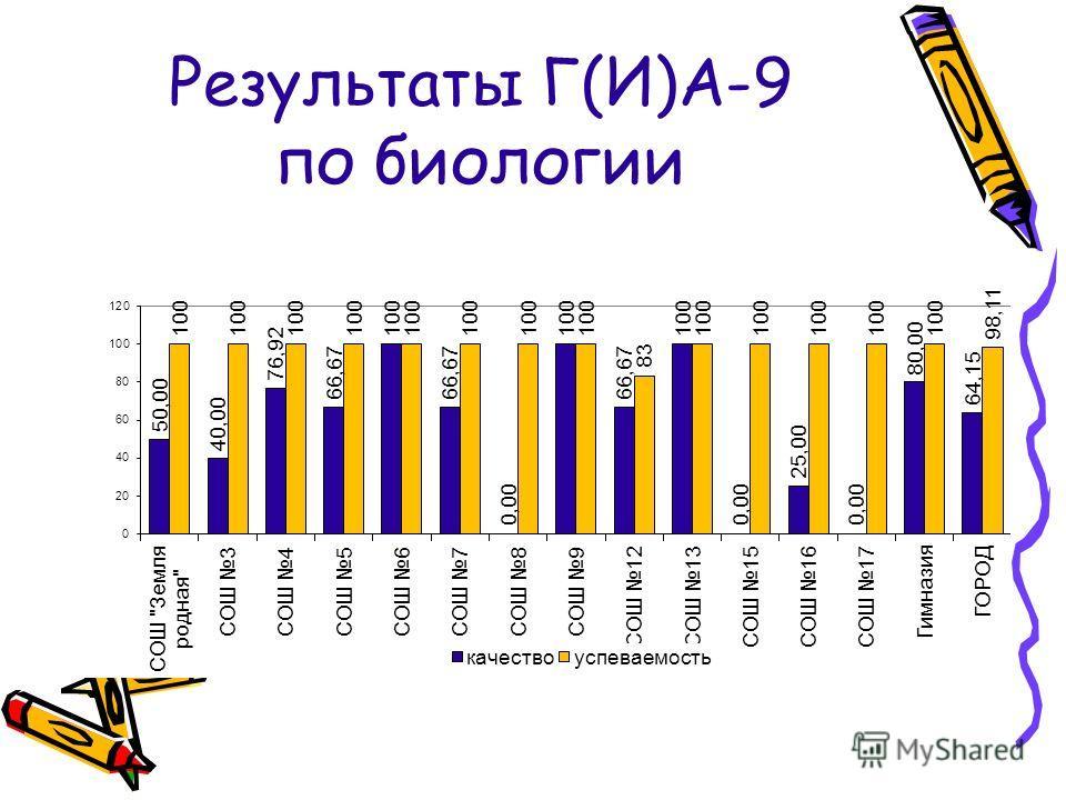 Результаты Г(И)А-9 по биологии