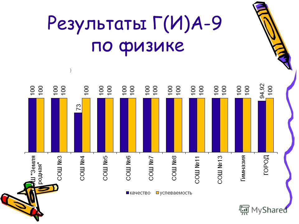 Результаты Г(И)А-9 по физике
