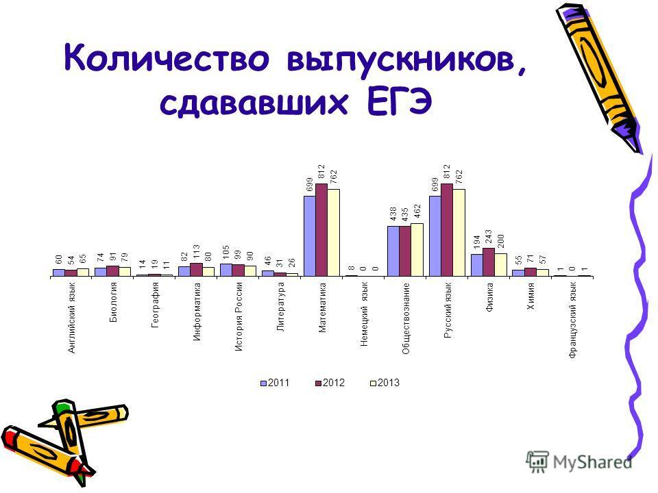 Количество выпускников, сдававших ЕГЭ
