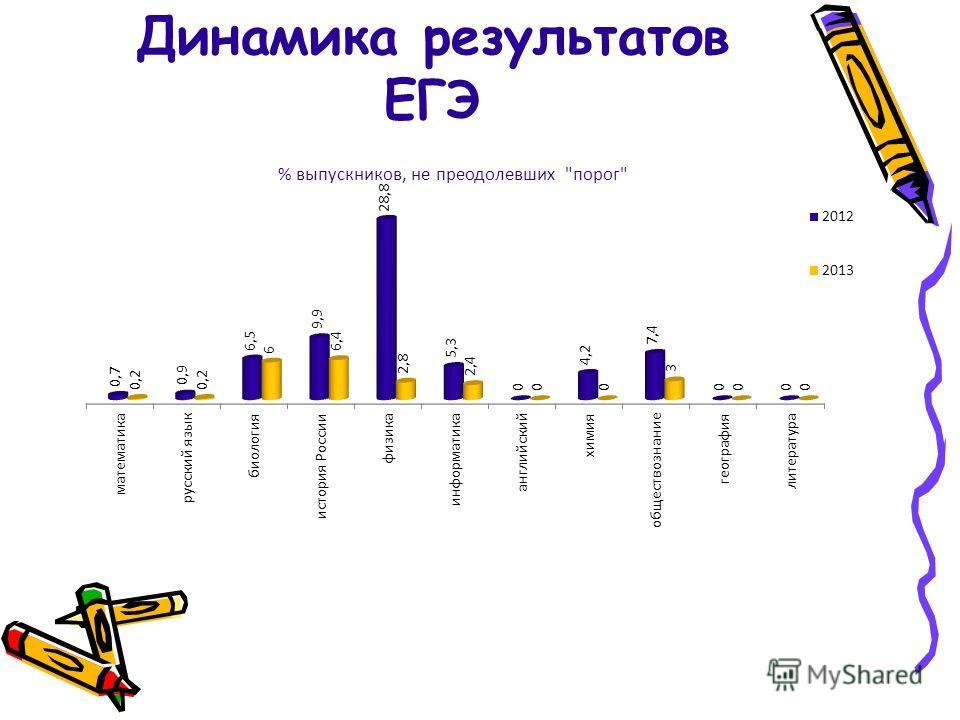 Динамика результатов ЕГЭ