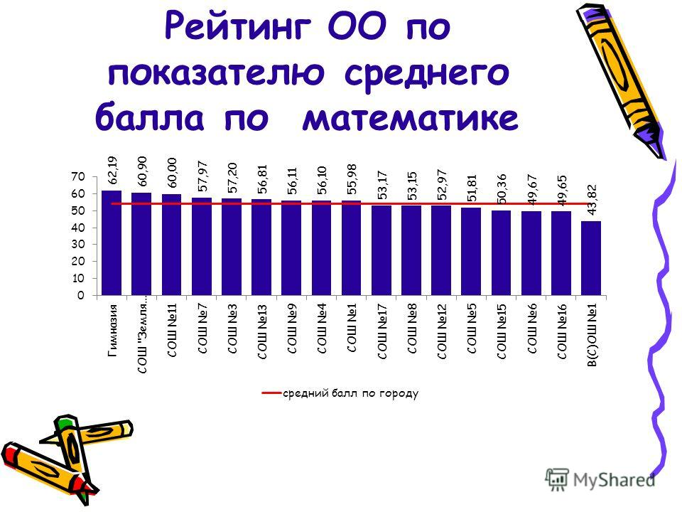 Рейтинг ОО по показателю среднего балла по математике